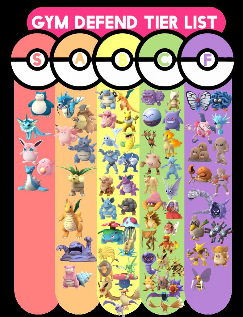 Pokemon_TierList_Defend