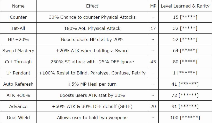 luneth-stats